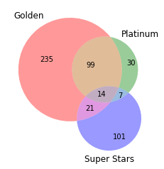 Collection Venn